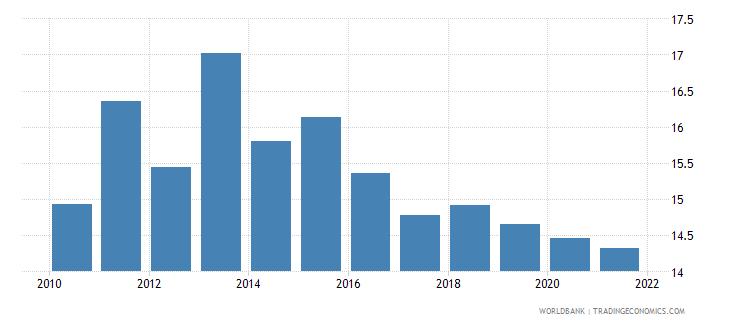 thailand tax revenue percent of gdp wb data