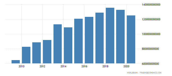 thailand taxes on goods and services current lcu wb data