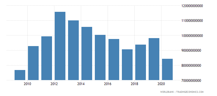 thailand taxes on international trade current lcu wb data