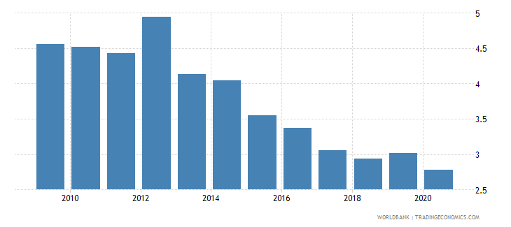 thailand taxes on international trade percent of revenue wb data