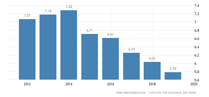 Thailand Terrorism Index