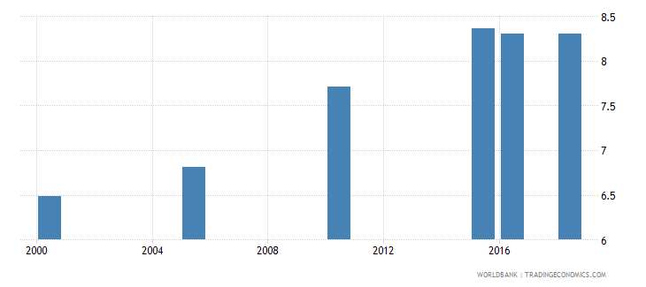thailand total alcohol consumption per capita liters of pure alcohol projected estimates 15 years of age wb data