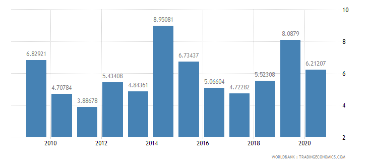 thailand total debt service percent of exports of goods services and income wb data