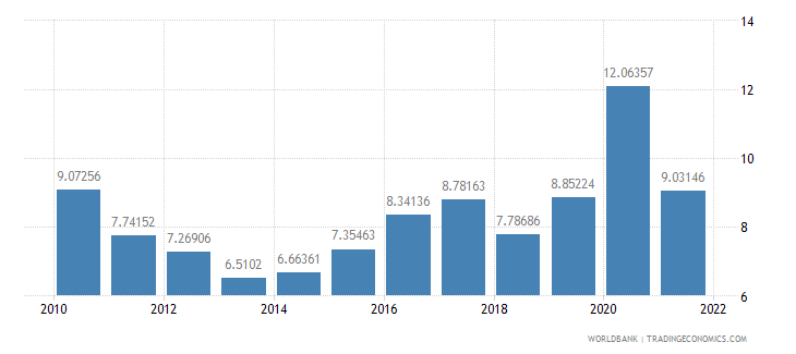 thailand total reserves in months of imports wb data