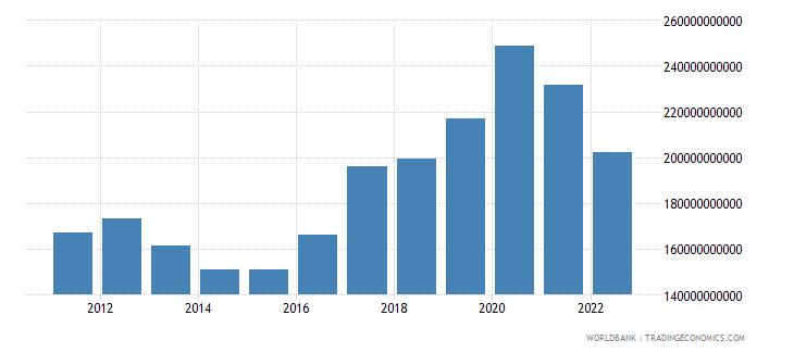 thailand total reserves minus gold us dollar wb data