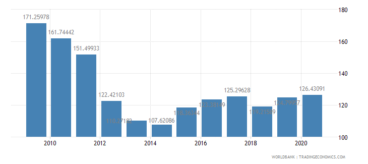 thailand total reserves percent of total external debt wb data