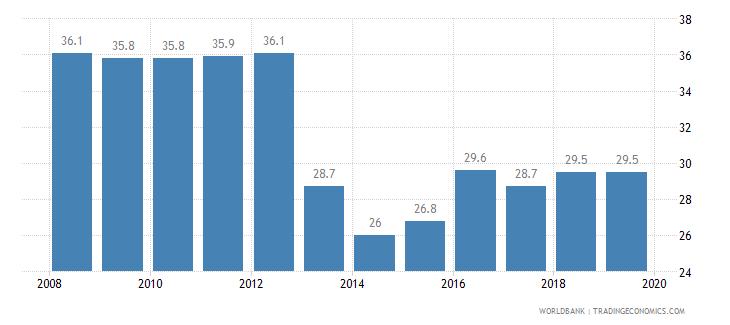 thailand total tax rate percent of profit wb data