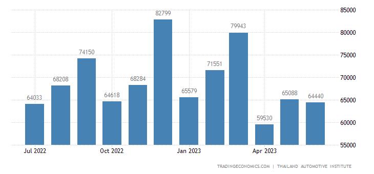 Thailand Total Vehicle Sales