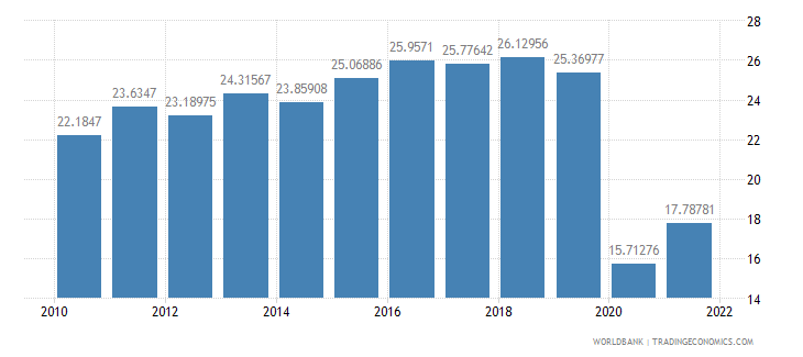 thailand trade in services percent of gdp wb data
