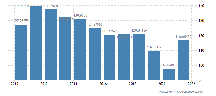 thailand trade percent of gdp wb data