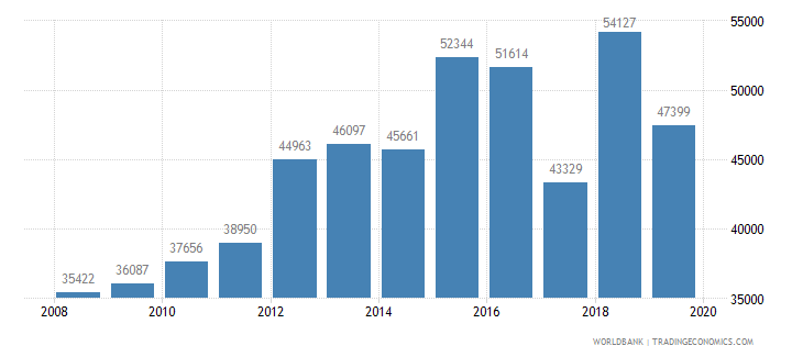 thailand trademark applications total wb data