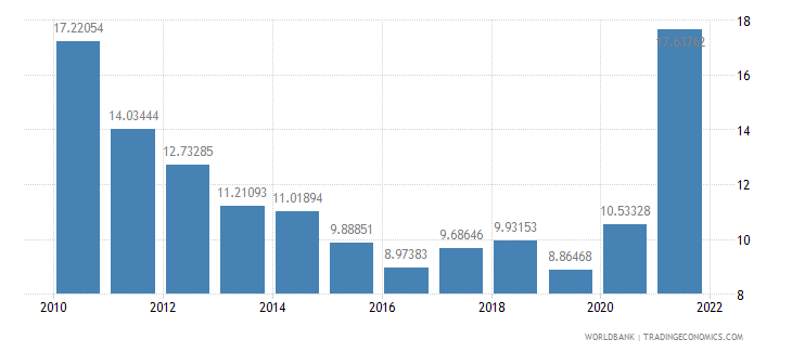 thailand transport services percent of service exports bop wb data