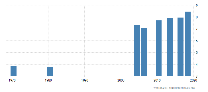 thailand uis mean years of schooling of the population age 25 total wb data