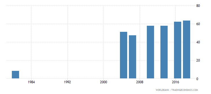 thailand uis percentage of population age 25 with at least completed primary education isced 1 or higher female wb data