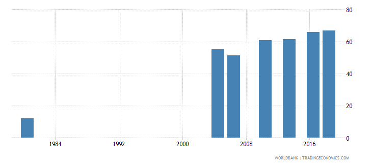 thailand uis percentage of population age 25 with at least completed primary education isced 1 or higher total wb data