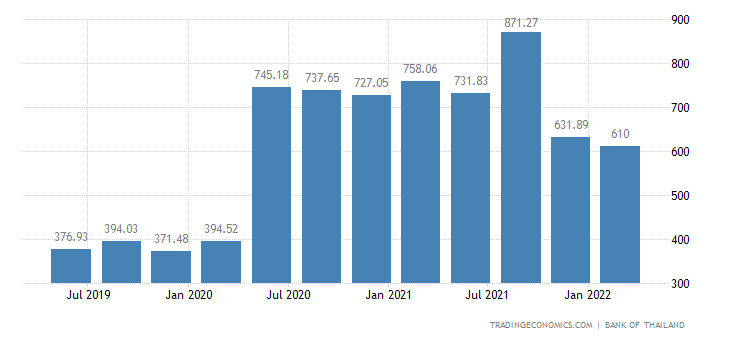 Thailand Unemployed Persons