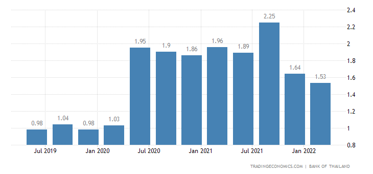 Thailand Unemployment Rate | 2019 | Data | Chart | Calendar