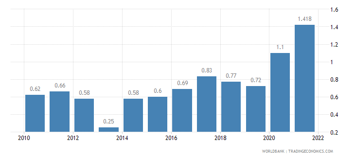 thailand unemployment total percent of total labor force wb data