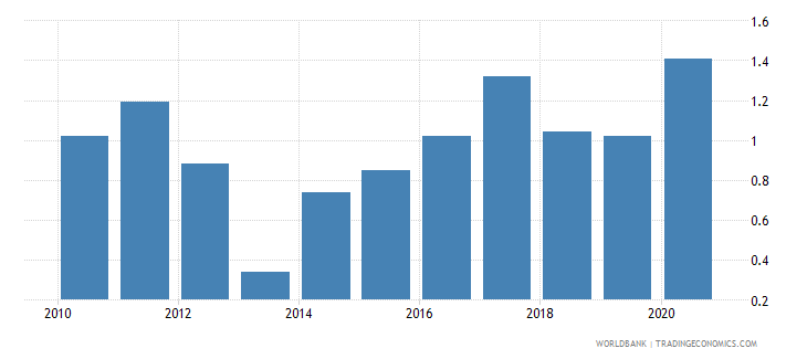 thailand unemployment with intermediate education female wb data