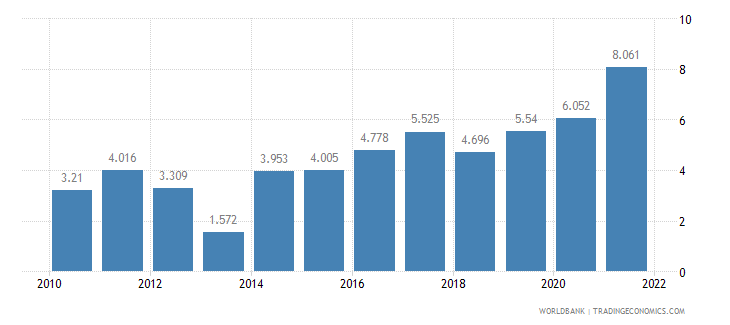 thailand unemployment youth female percent of female labor force ages 15 24 wb data