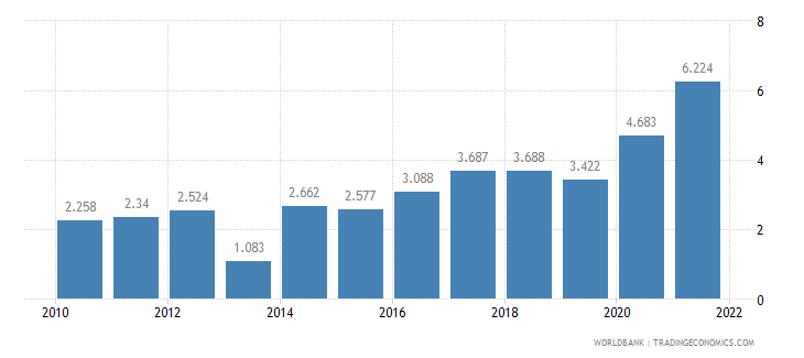 thailand unemployment youth male percent of male labor force ages 15 24 wb data