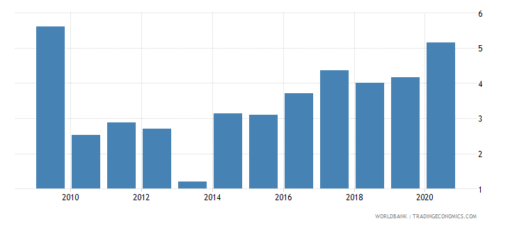 thailand unemployment youth total percent of total labor force ages 15 24 national estimate wb data