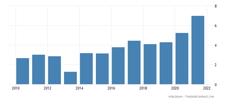 thailand unemployment youth total percent of total labor force ages 15 24 wb data