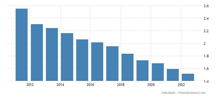 thailand urban population growth annual percent wb data