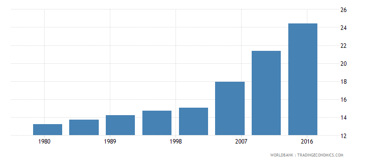 thailand urban population male percent of total wb data