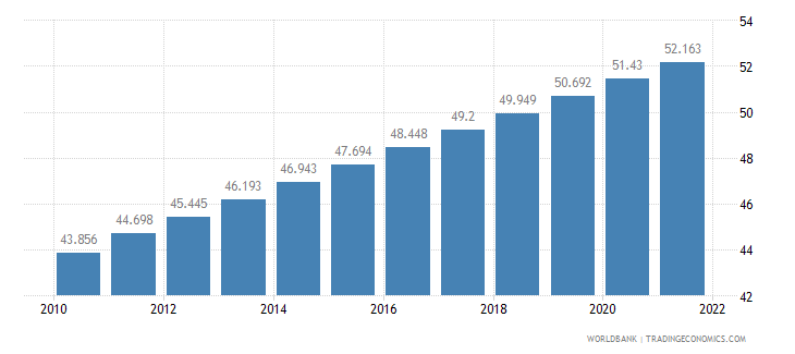 thailand urban population percent of total wb data