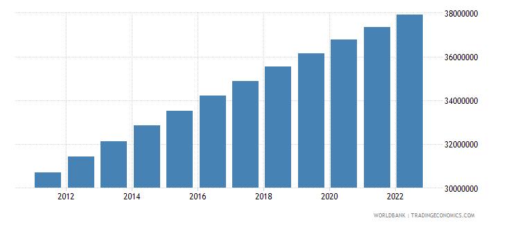 thailand urban population wb data