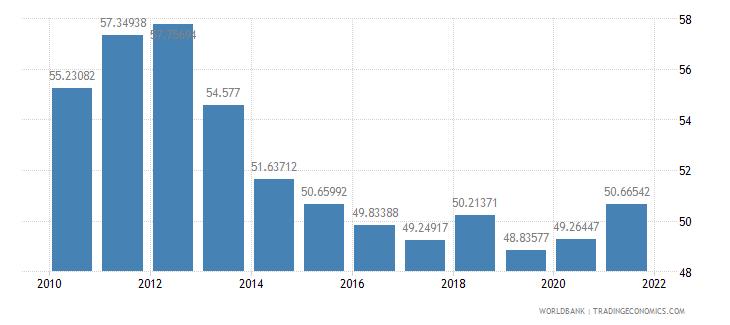 thailand vulnerable employment female percent of female employment wb data