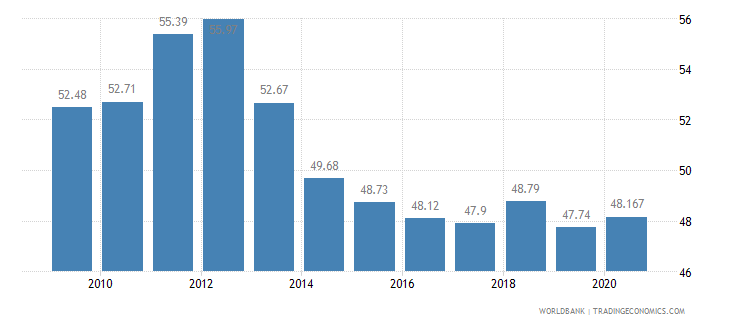 thailand vulnerable employment total percent of total employment wb data