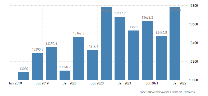 Thailand Average Monthly Wages in Manufacturing