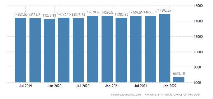 Thailand Average Monthly Wages