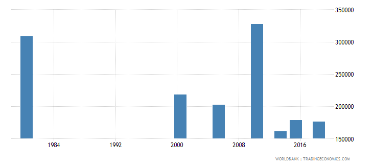 thailand youth illiterate population 15 24 years both sexes number wb data