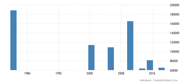 thailand youth illiterate population 15 24 years female number wb data