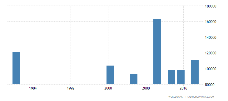 thailand youth illiterate population 15 24 years male number wb data