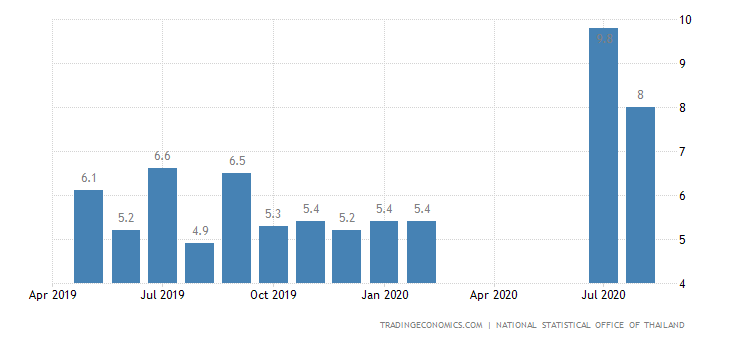 Thailand Youth Unemployment Rate