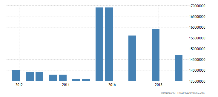togo 03_official bilateral loans total wb data