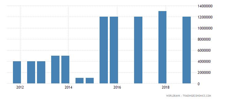 togo 04_official bilateral loans aid loans wb data