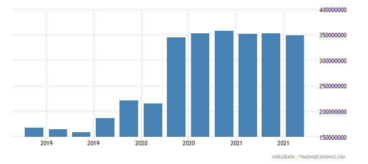 togo 07_multilateral loans imf wb data