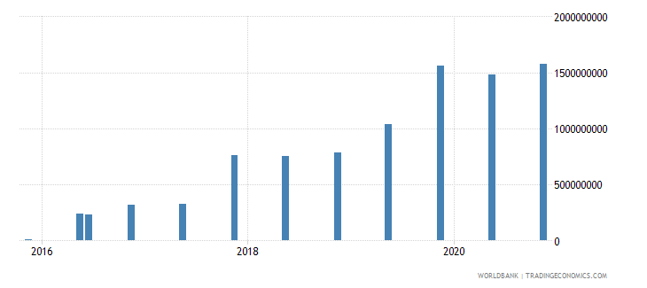 togo 14_debt securities held by nonresidents wb data