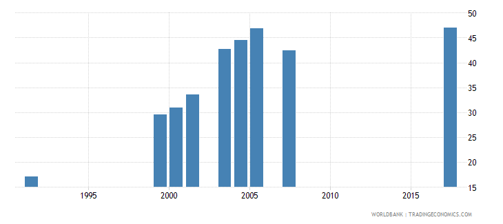 togo adjusted net enrolment rate lower secondary male percent wb data