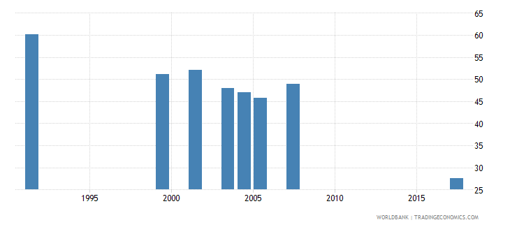 togo adolescents out of school female percent of female lower secondary school age wb data