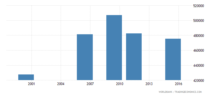 togo adult illiterate population 15 years male number wb data
