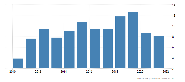 togo agricultural raw materials exports percent of merchandise exports wb data