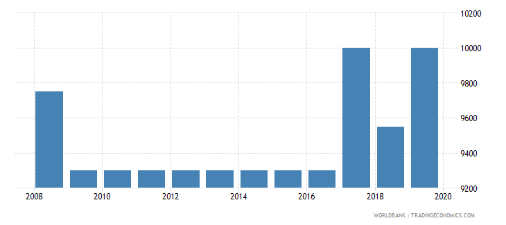togo armed forces personnel total wb data