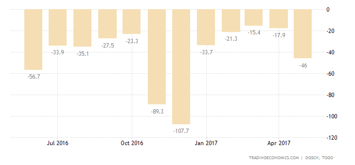 Togo Balance of Trade