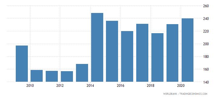 togo bank accounts per 1000 adults wb data